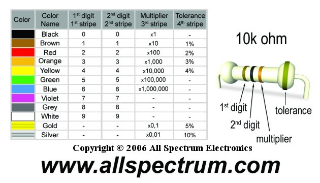 Resistor Color Code Chart And Ohms Law Formula Wheel  All